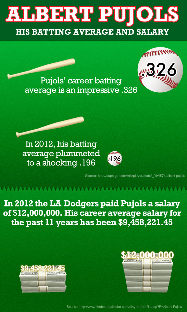 Albert Puljols April 2012 Stats