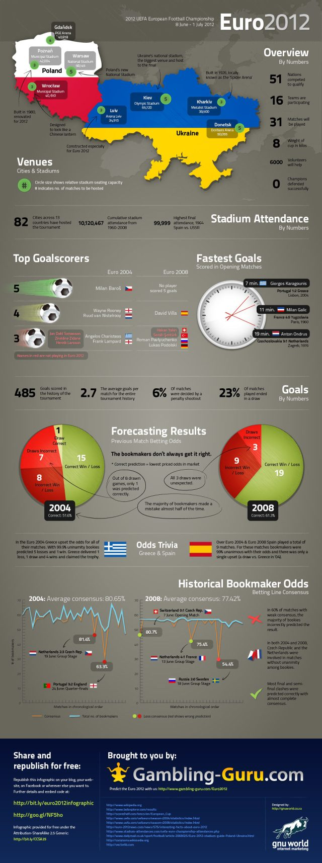 2012 UEFA Euro Cup Infographic