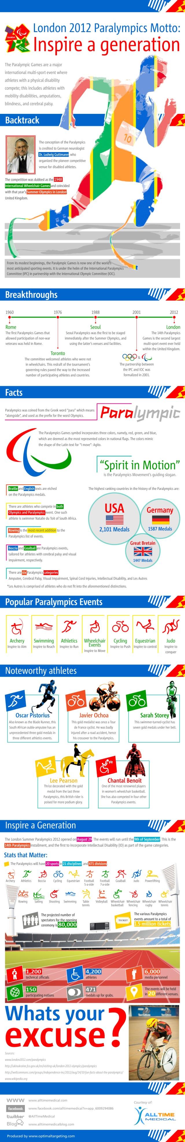 Paralympics History Infographic