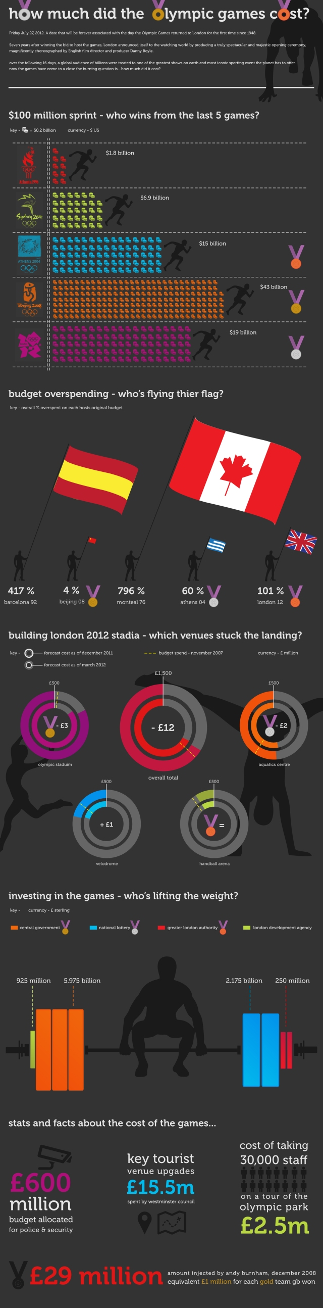 2012 Olympics Cost Infographic