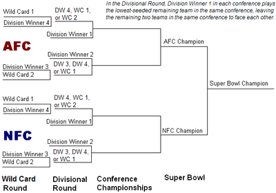 Current 2013 NFL Playoffs