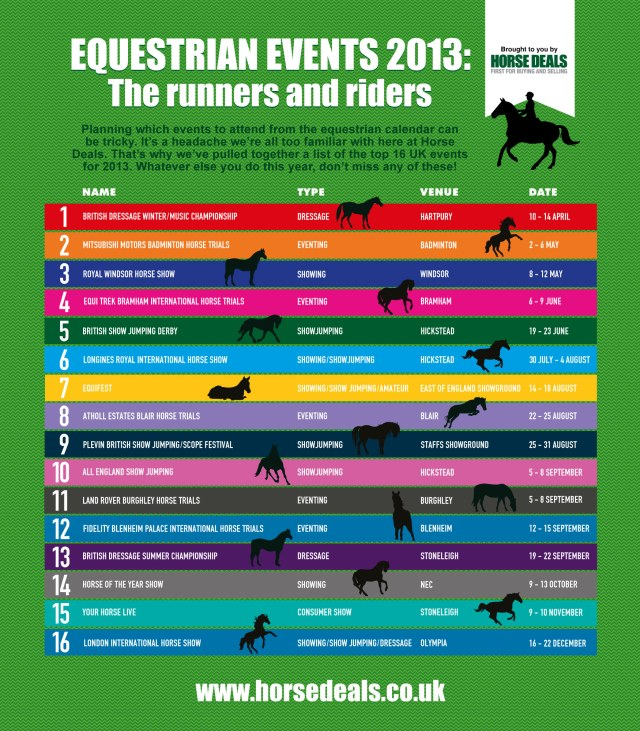 2013 Equestrian Infographic