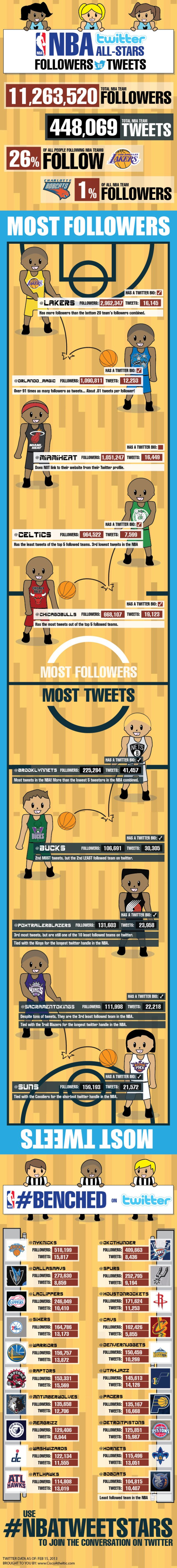 NBA Twitter Infographic