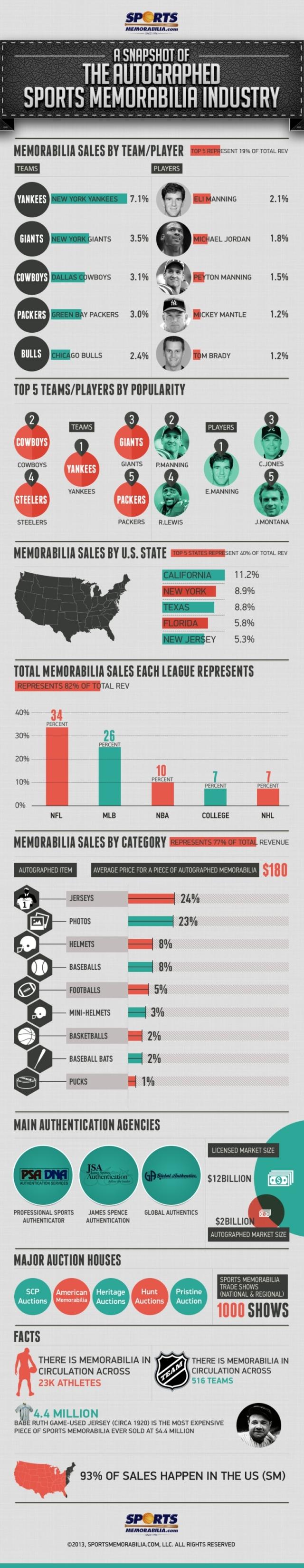 Sports Memorabilia Infographic