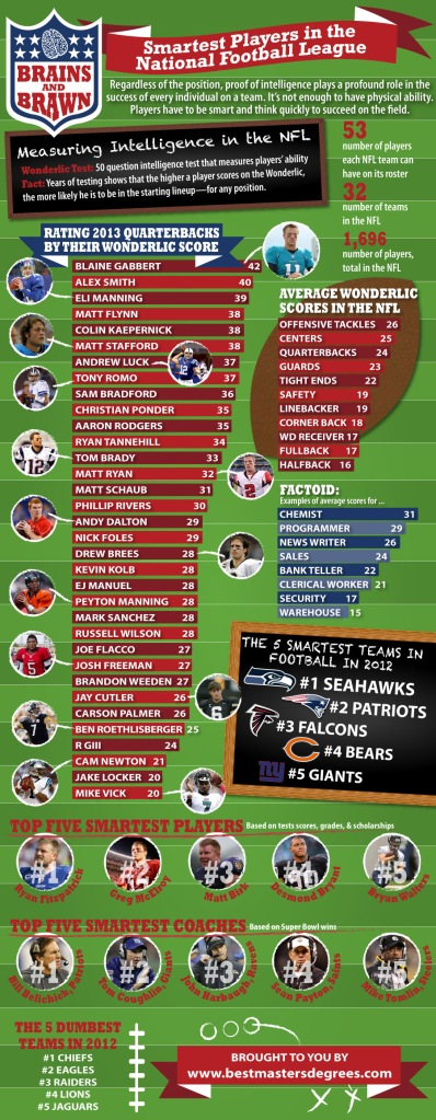 NFL Intelligence Infographic