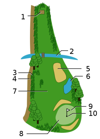Typical elements of a hole on a golf course