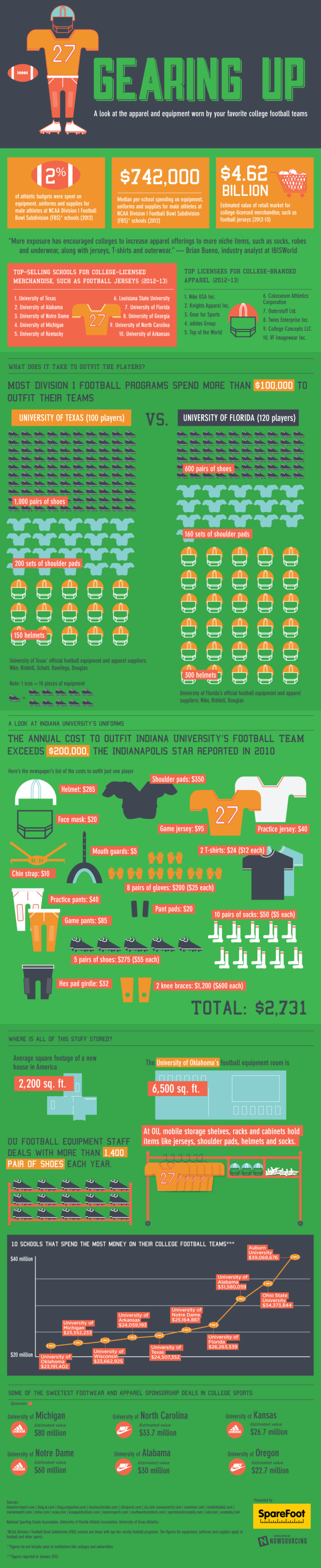 College Football Equipment Infographic