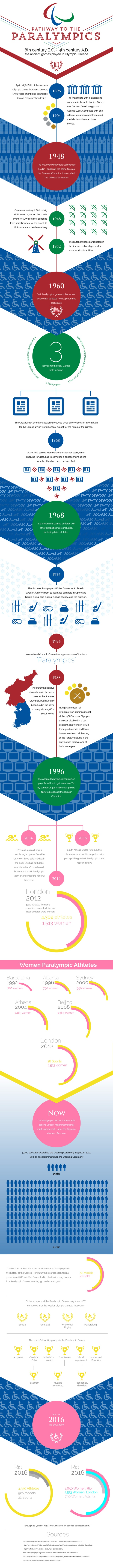 History of Paralympics Infographic