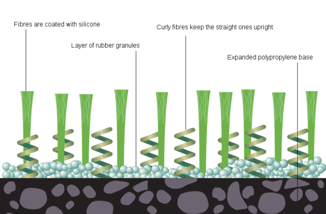 Diagram of modern artificial grass.