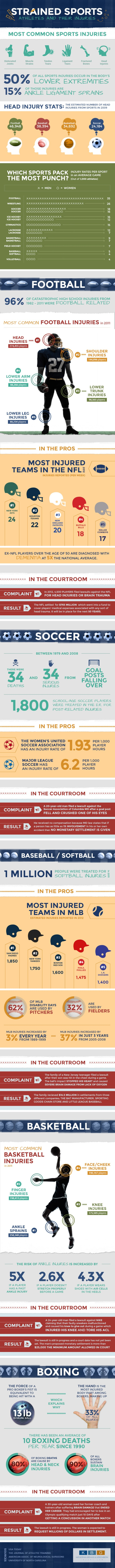 Sports Injuries Infographic
