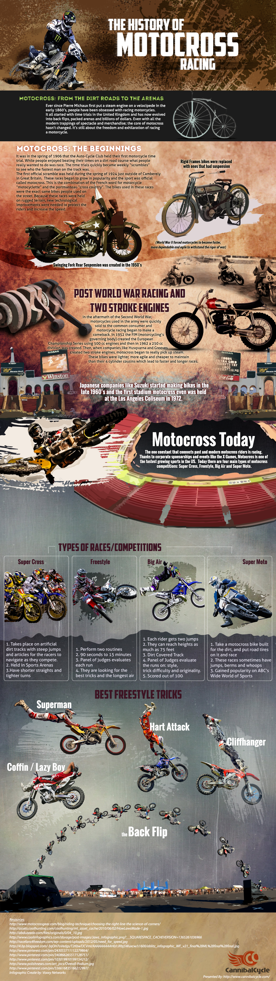 The Sports Archives Blog - The Sports Archives - The History of Motocross Racing Infographic!