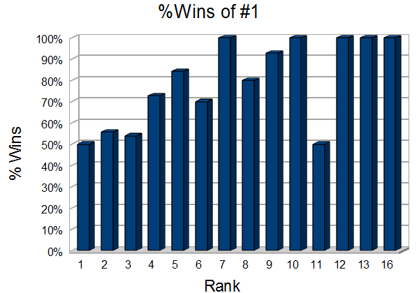 % Wins of #1 rank in the NCAA tournament vs. other ranks