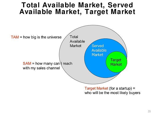 TAM SAM Market