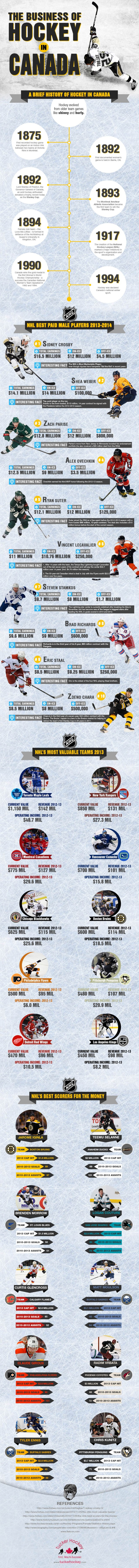 Tucker Hockey Infographic
