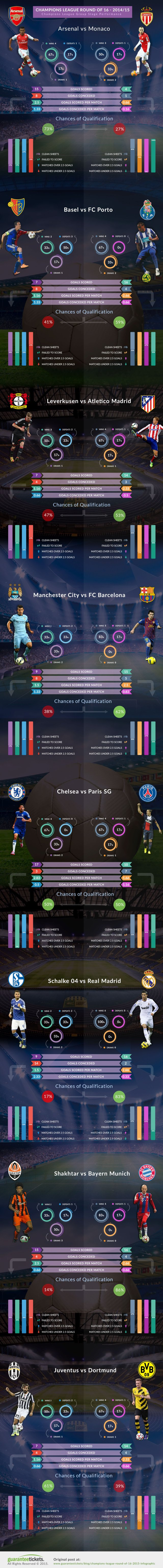 Champions League 2015 infographic