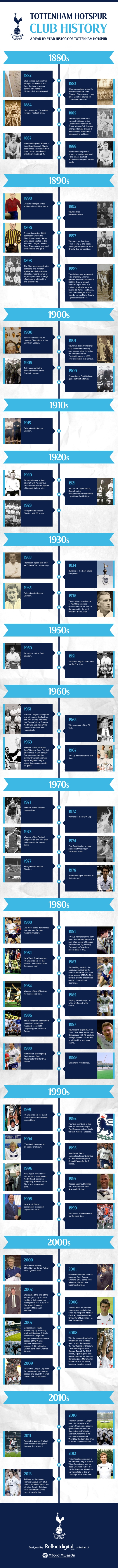 Tottenham Hotspur Club History