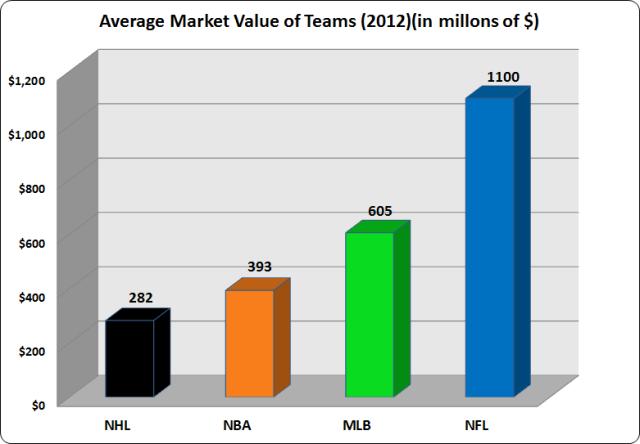 averagevalueofsportsteams