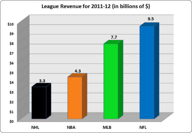 revenuesports