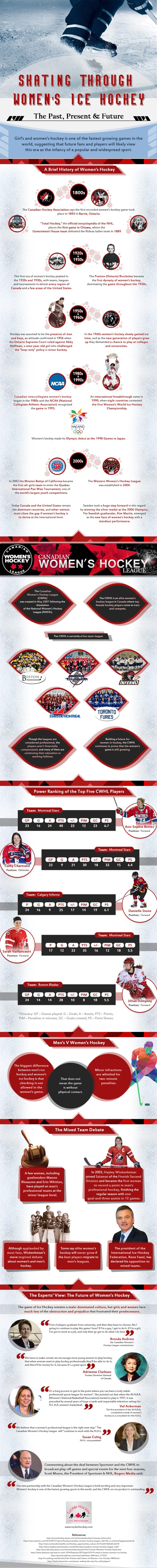 Women's Ice Hockey Infographic
