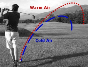 The Sports Archives Blog - The Sports Archives  Dangers and Hazards that can shut down Golf