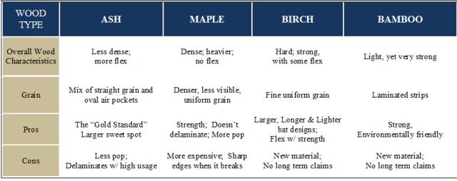 Wood-Characteristic-Chart