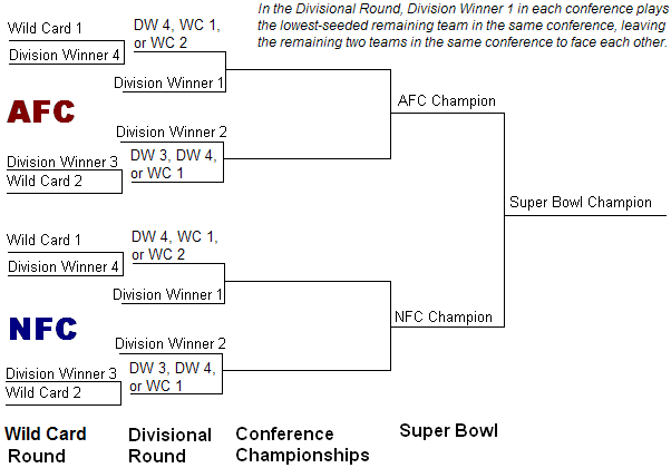 NFL_playoff_tree